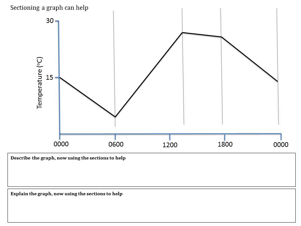 Graphs teaching resources | the science teacher