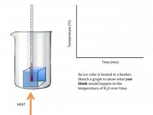 Understanding heating curves