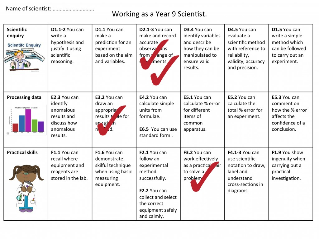Scientific skills assessment maps