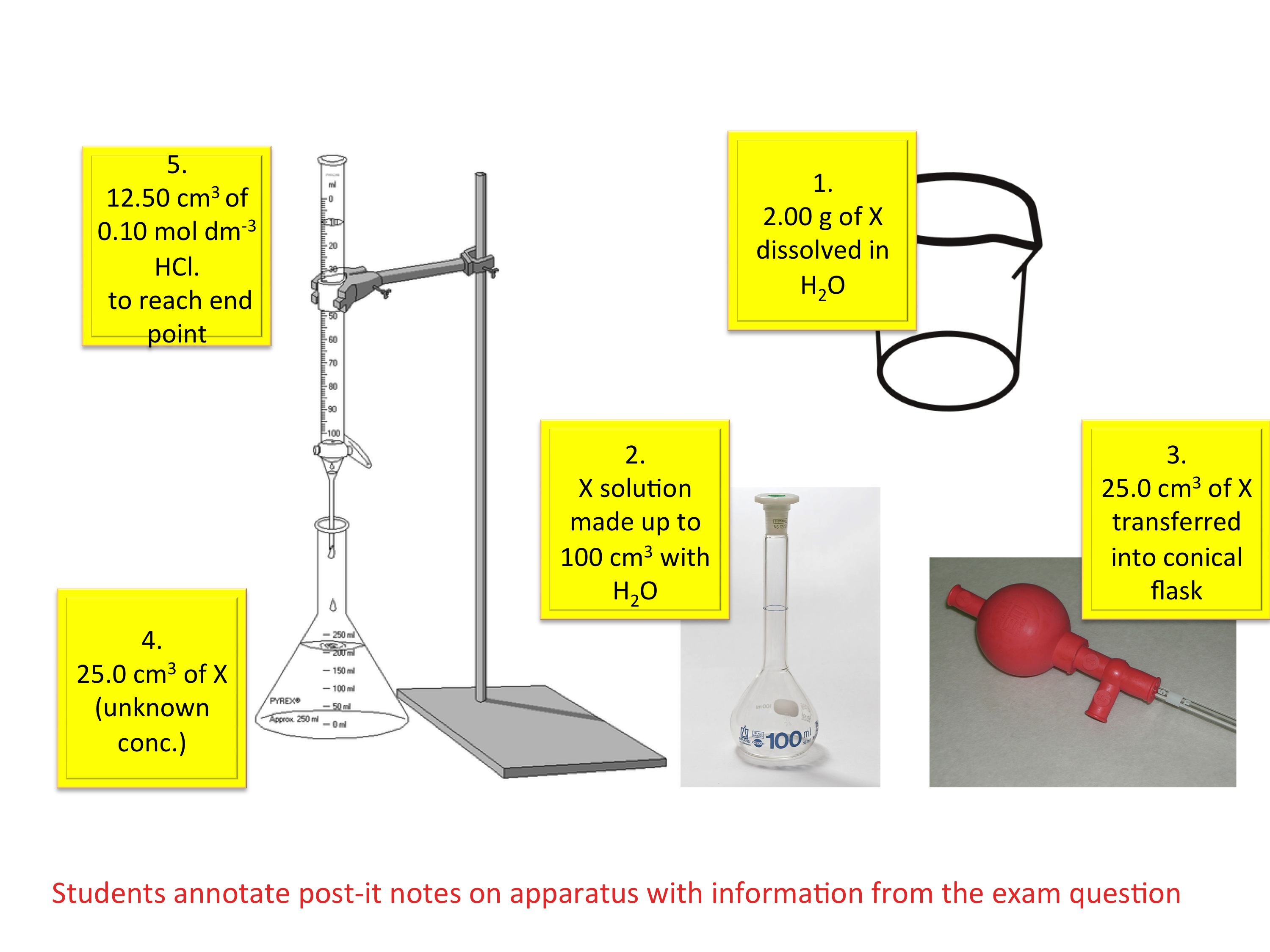 Concentration And Titrations Teaching Resources