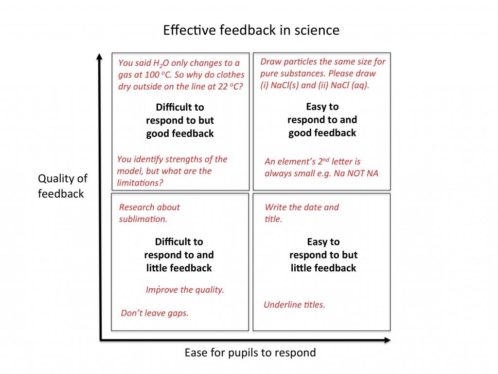 Effective written feedback in science