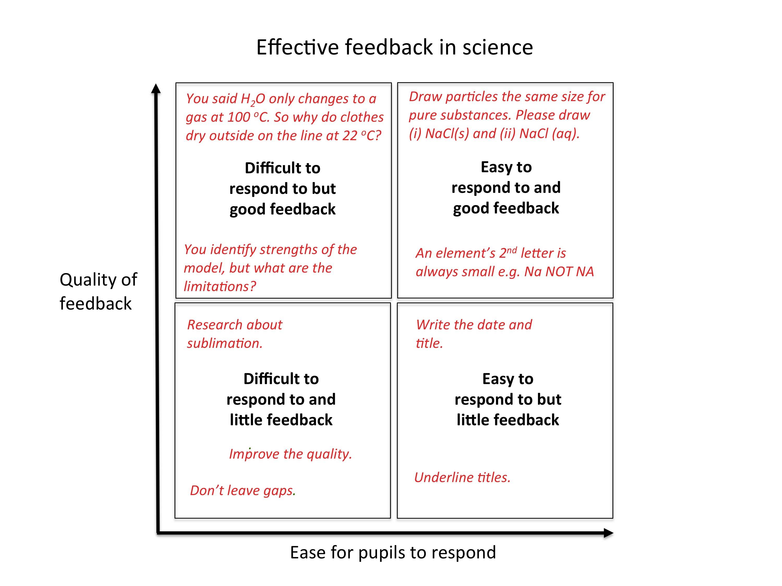 Seven Keys to Effective Feedback