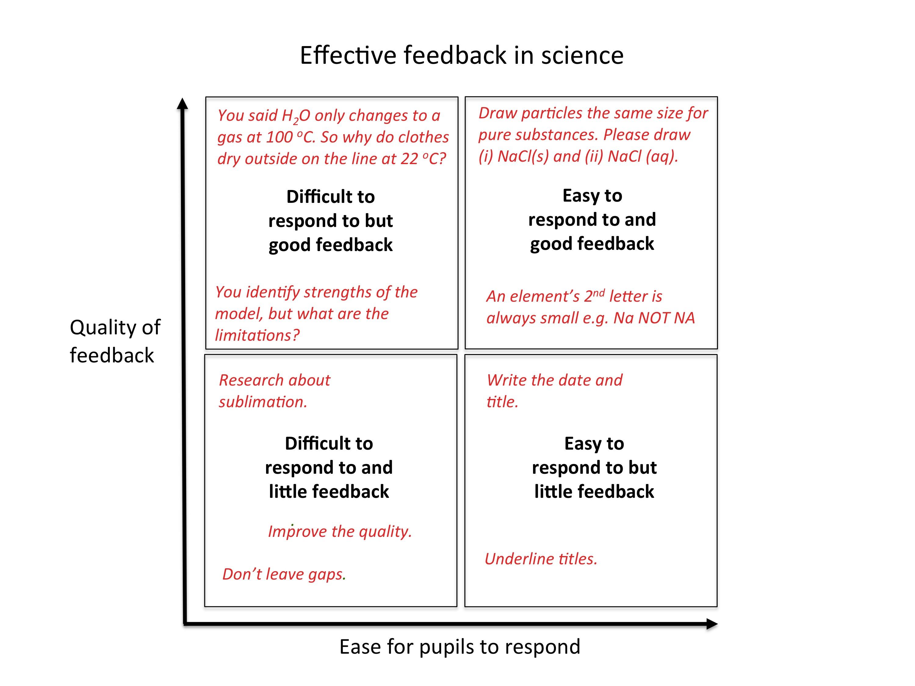 Closing the gap marking – improving teaching.
