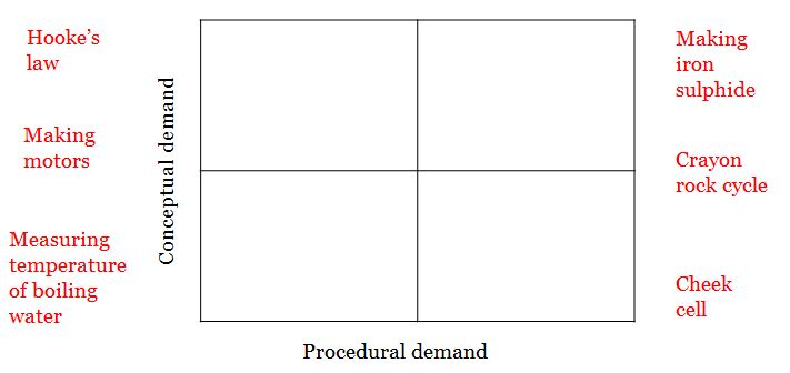 Procedural and conceptual demand in science