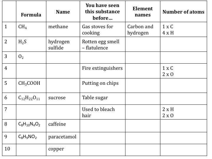 Writing chemical formulae teaching resources | the science ...